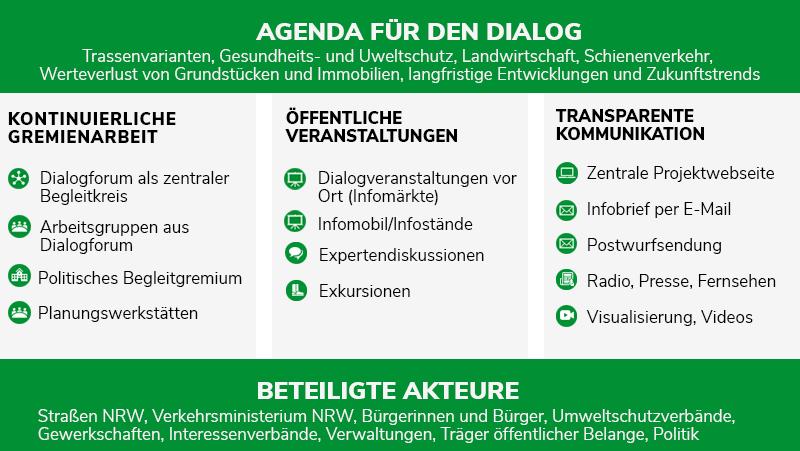 Agenda für den Dialog: Grundpfeiler Beteiligungskonzept